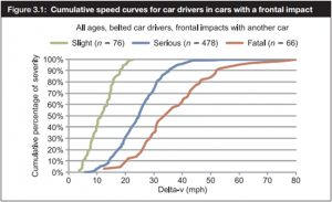 Fig. 64 – the chance of a serious injury at 21mph are 40%, climbing to 60% for 25mph – this is for drivers (passengers) in full frontal collisions with other cars.